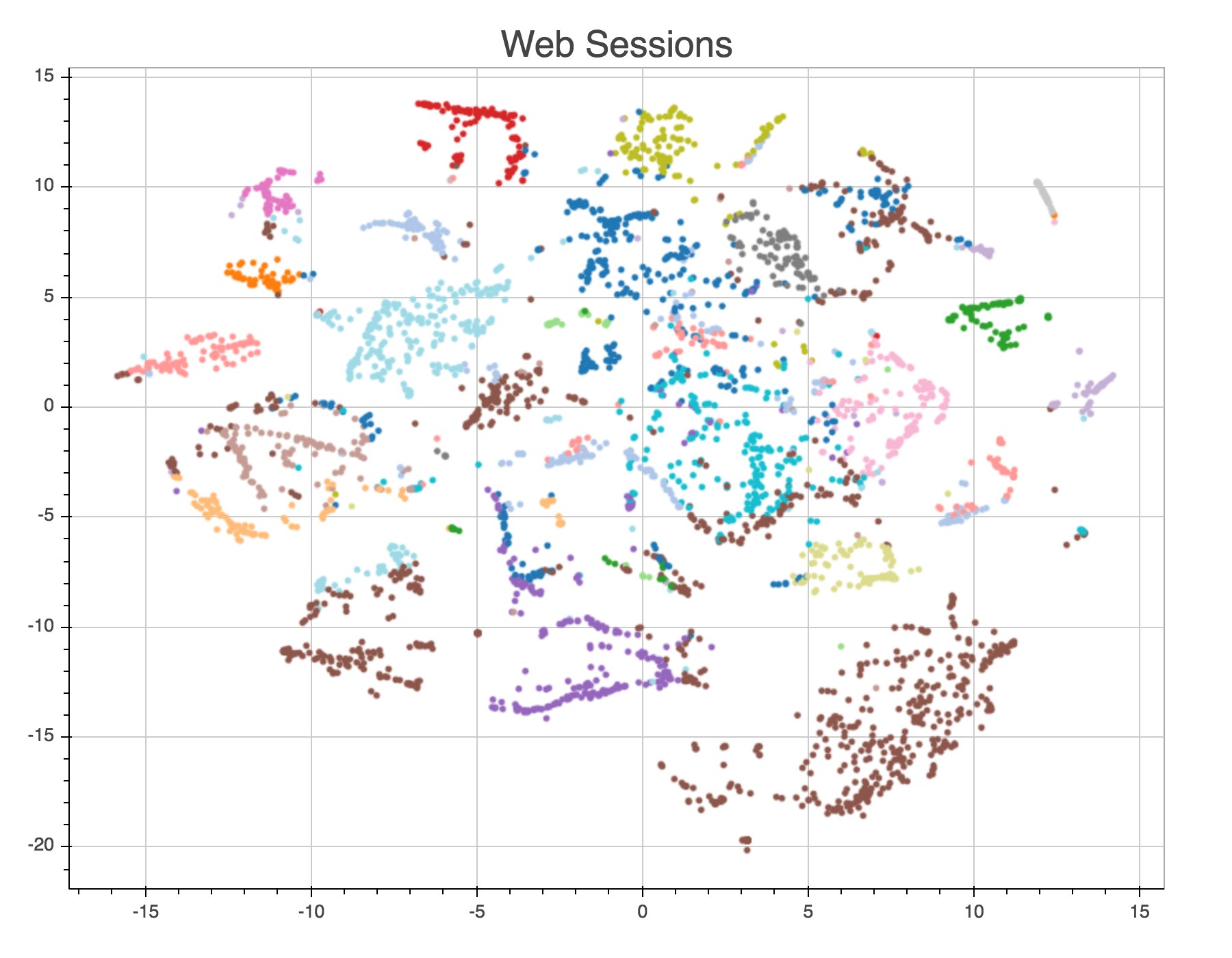 Graph: different groups which compose the Paris Machine Learning
